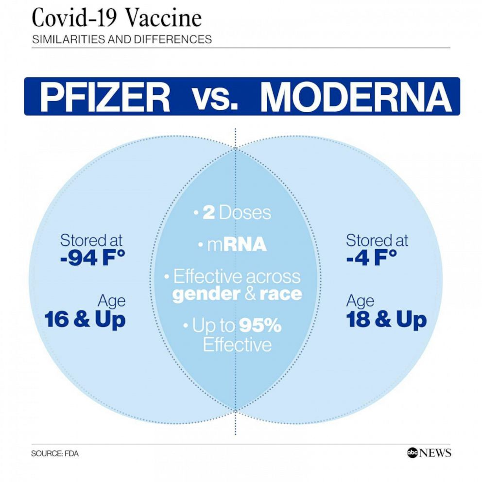Comparing the Pfizer and Moderna COVID-19 vaccines